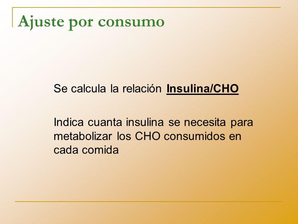 Ajuste por consumo Se calcula la relación Insulina/CHO