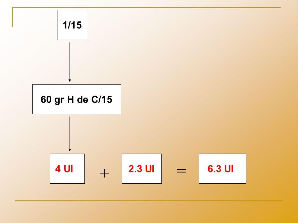 1/15 60 gr H de C/15 4 UI 2.3 UI 6.3 UI = +
