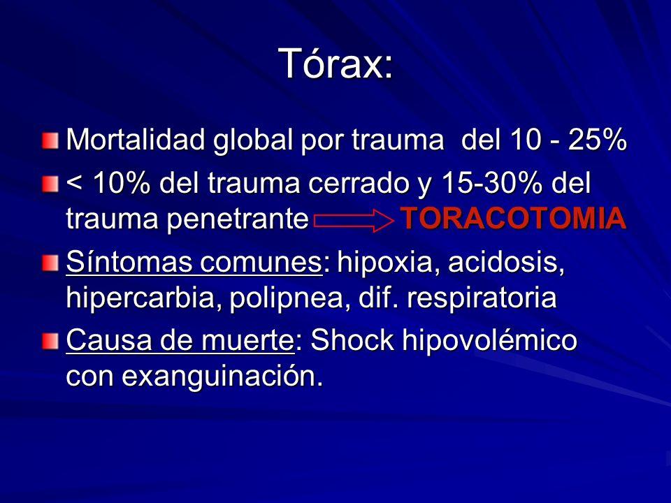 Tórax: Mortalidad global por trauma del 10 - 25%