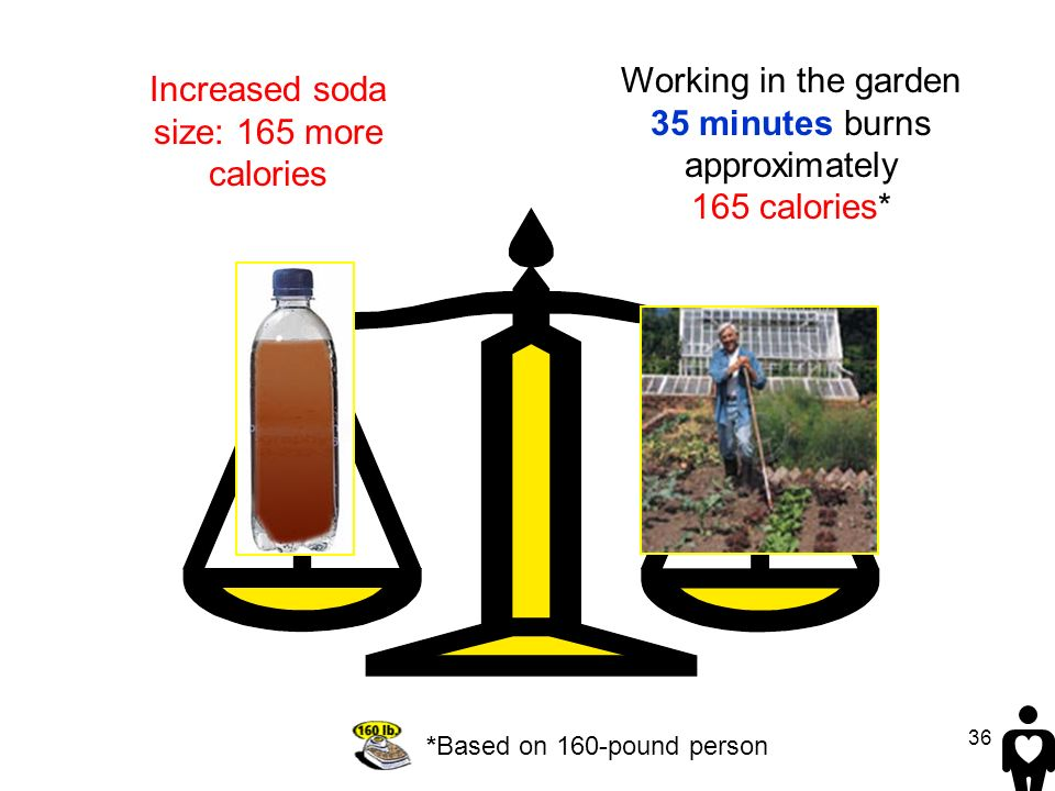 Working in the garden 35 minutes burns approximately 165 calories*