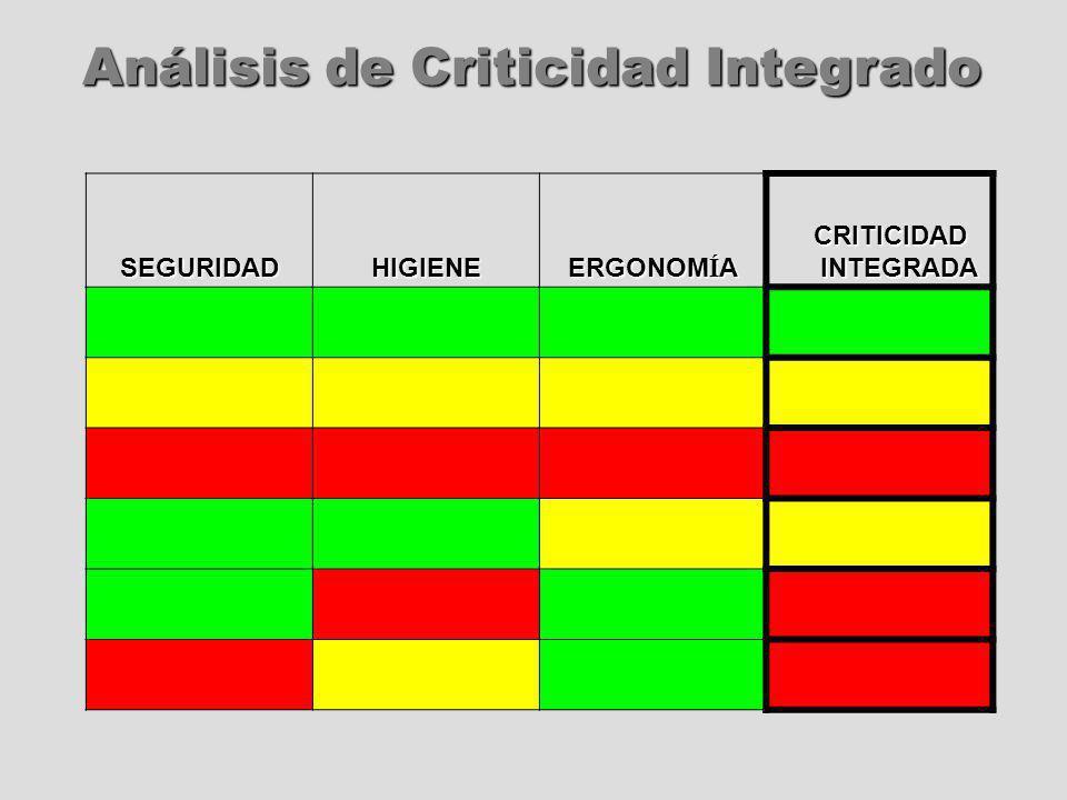 Análisis de Criticidad Integrado