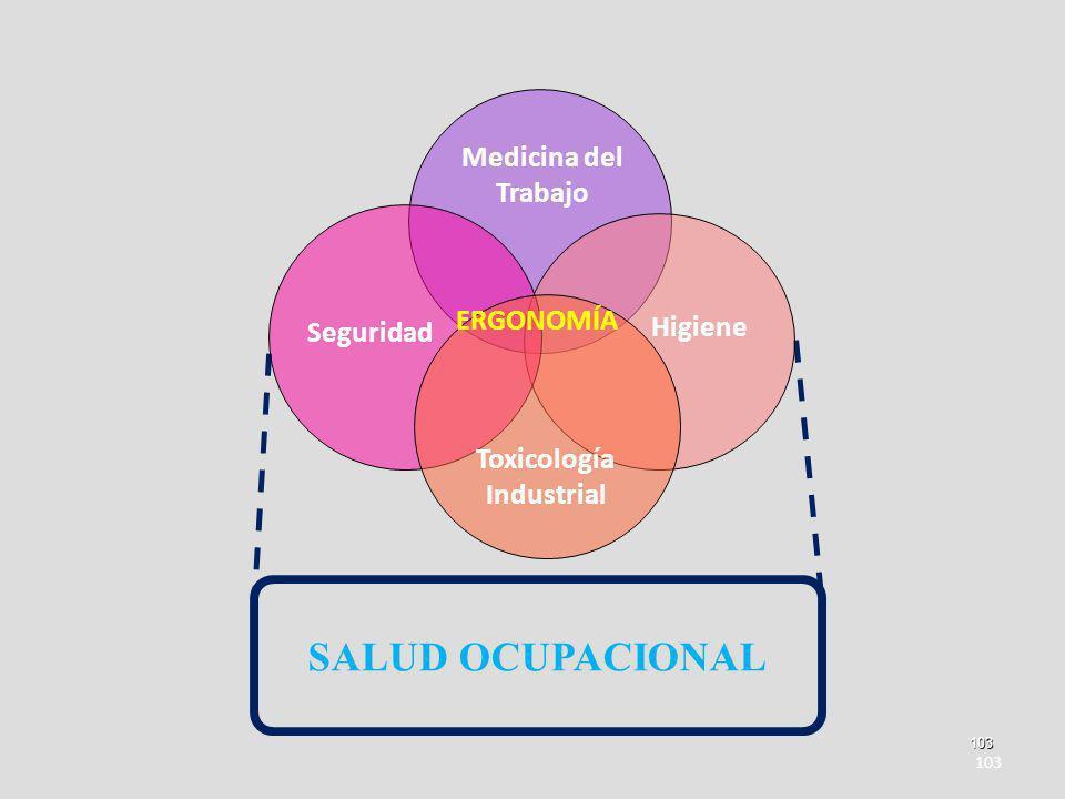 Toxicología Industrial