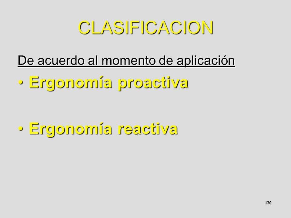 CLASIFICACION Ergonomía proactiva Ergonomía reactiva
