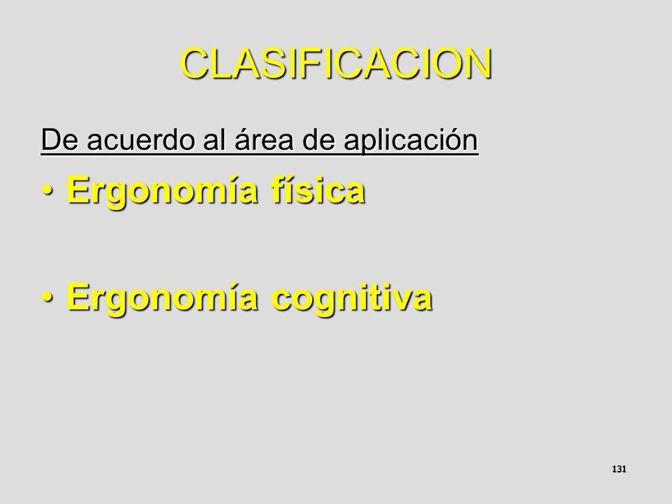 CLASIFICACION Ergonomía física Ergonomía cognitiva
