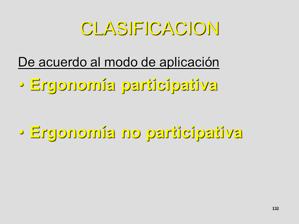 CLASIFICACION Ergonomía participativa Ergonomía no participativa