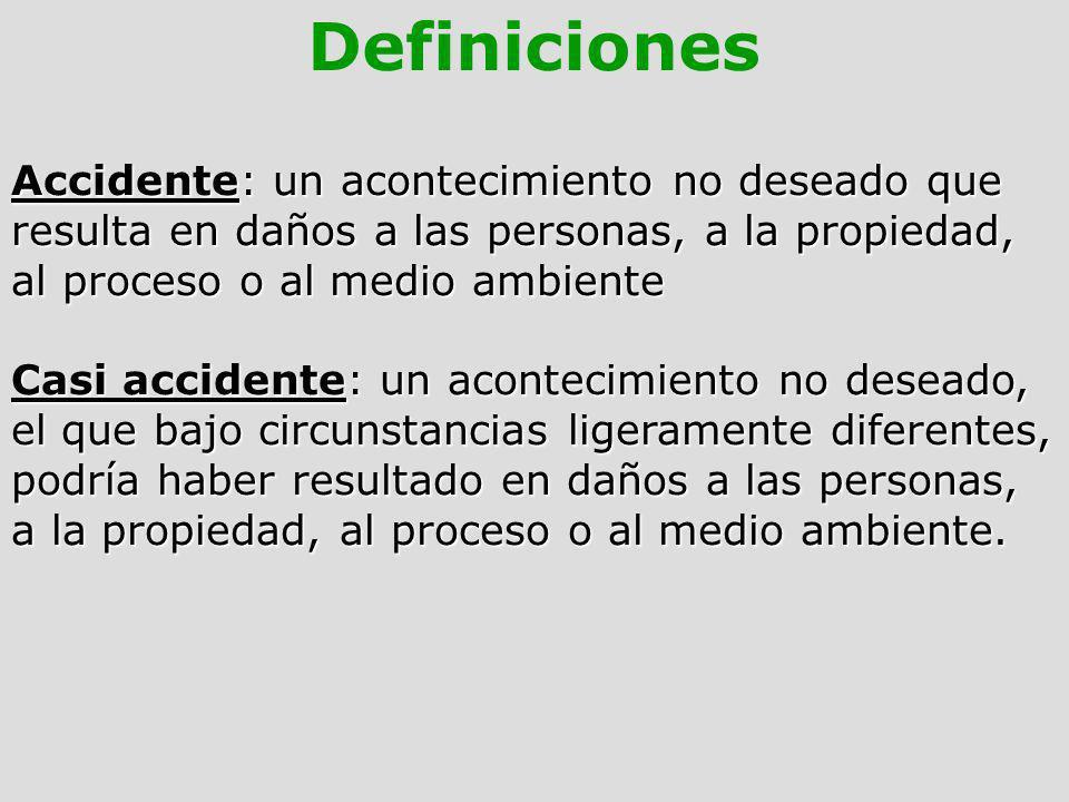DefinicionesAccidente: un acontecimiento no deseado que resulta en daños a las personas, a la propiedad, al proceso o al medio ambiente.
