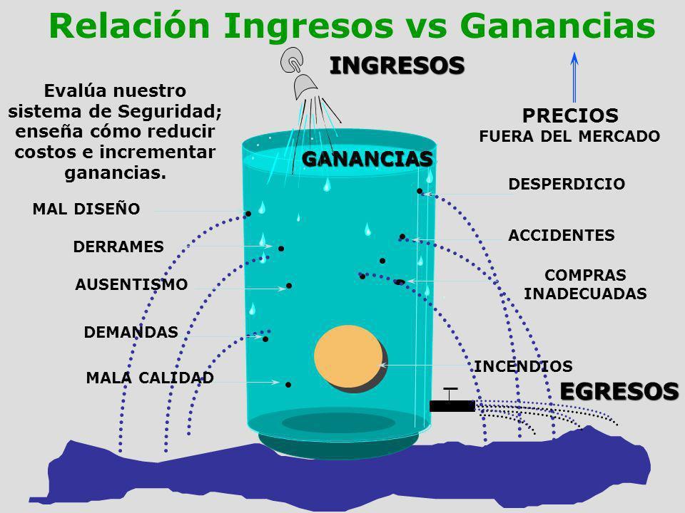 Relación Ingresos vs Ganancias