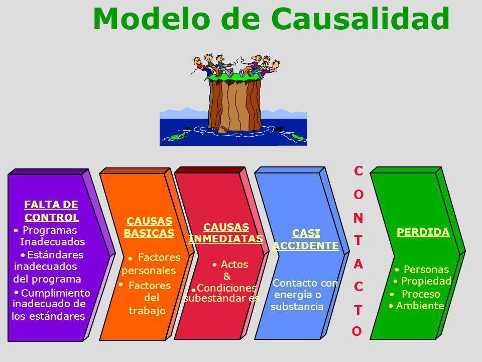 Modelo de Causalidad C C O N N T T A A C C T T O FALTA DE CONTROL