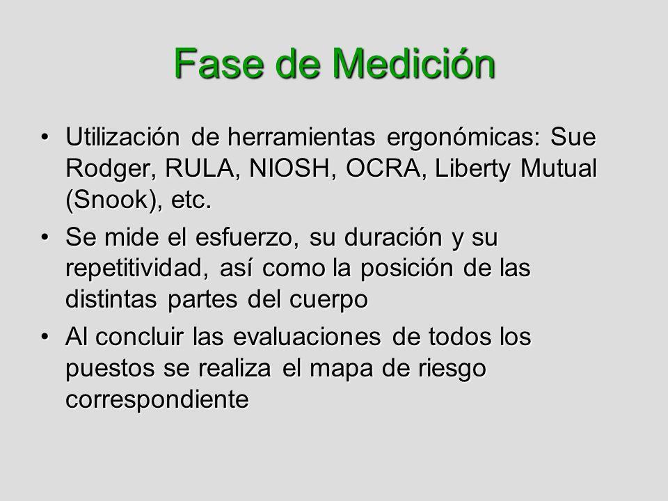 Fase de Medición Utilización de herramientas ergonómicas: Sue Rodger, RULA, NIOSH, OCRA, Liberty Mutual (Snook), etc.