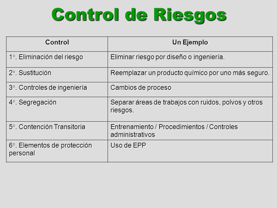 Control de Riesgos Control Un Ejemplo 1°. Eliminación del riesgo