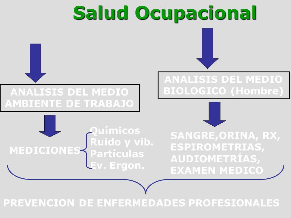 Salud Ocupacional ANALISIS DEL MEDIO BIOLOGICO (Hombre)