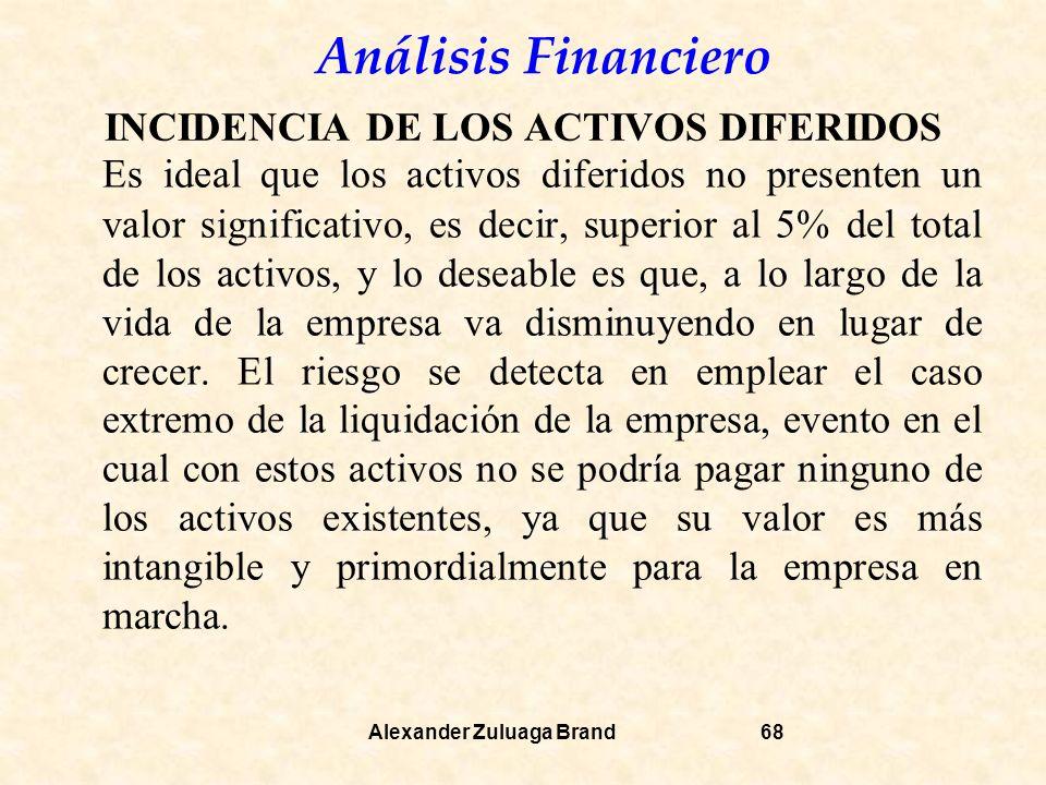 INCIDENCIA DE LOS ACTIVOS DIFERIDOS