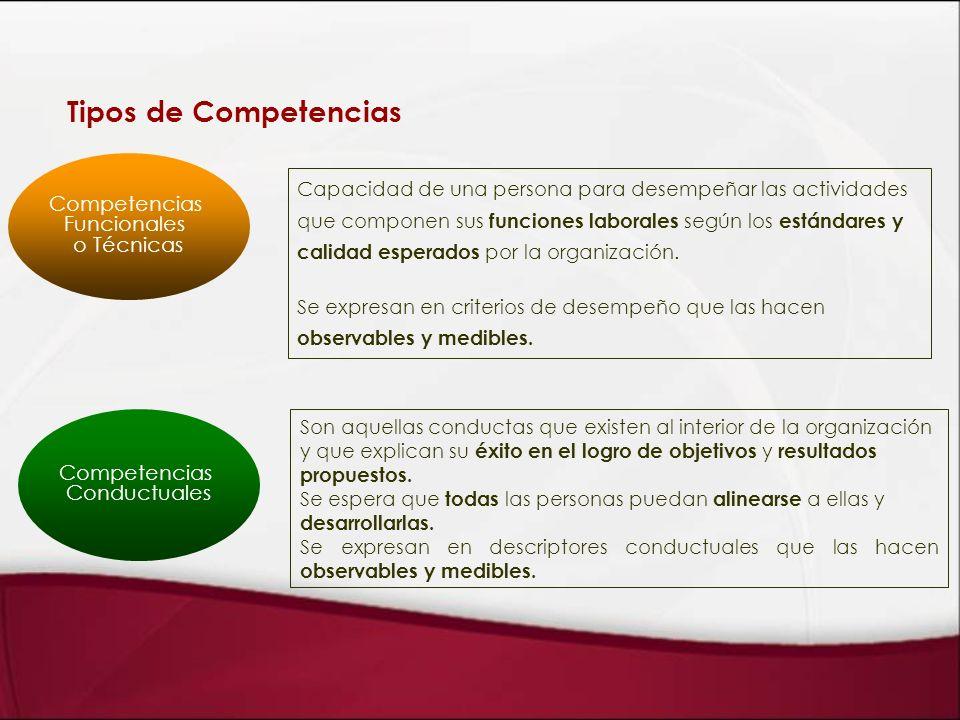 Tipos de Competencias Competencias Funcionales o Técnicas Competencias