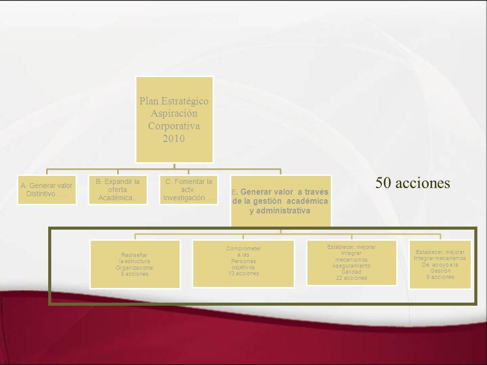 50 acciones Plan Estratégico Aspiración Corporativa 2010