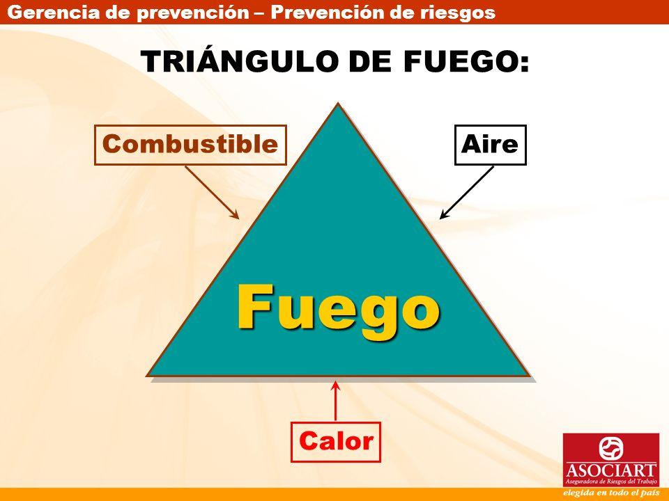 TRIÁNGULO DE FUEGO: Fuego Combustible Aire Calor