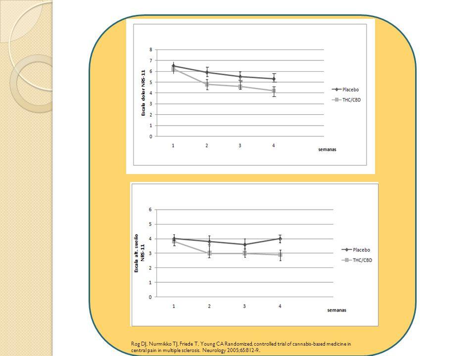 Las gráficas ilustran la mejoría en las escalas numéricas de dolor y alteraciones del sueño en 66 pacientes a 4 semanas