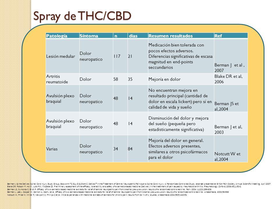 Spray de THC/CBD Patología Síntoma n dias Resumen resultados Ref