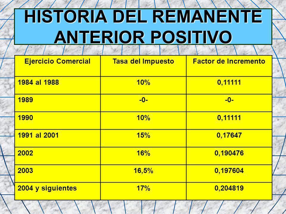 HISTORIA DEL REMANENTE ANTERIOR POSITIVO