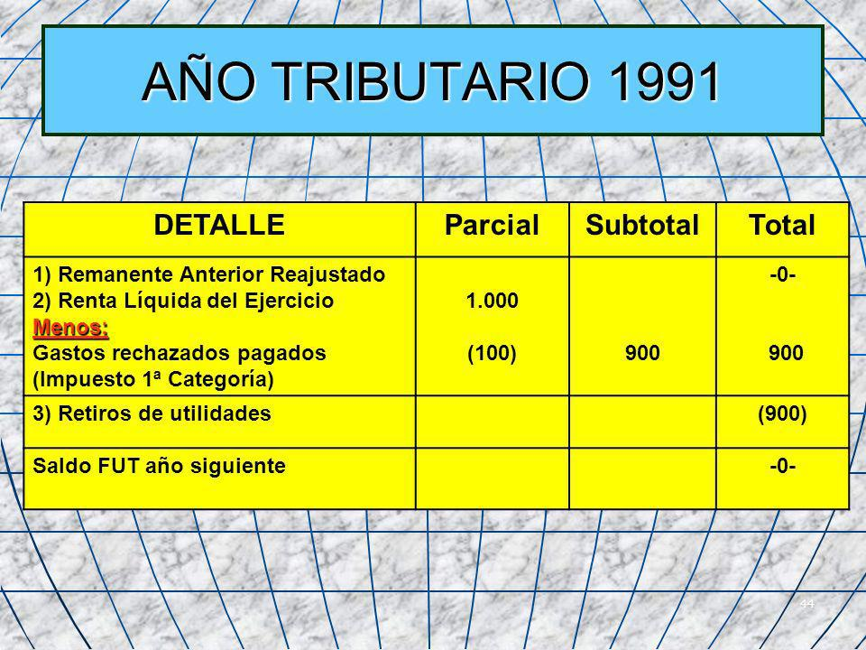 AÑO TRIBUTARIO 1991 DETALLE Parcial Subtotal Total