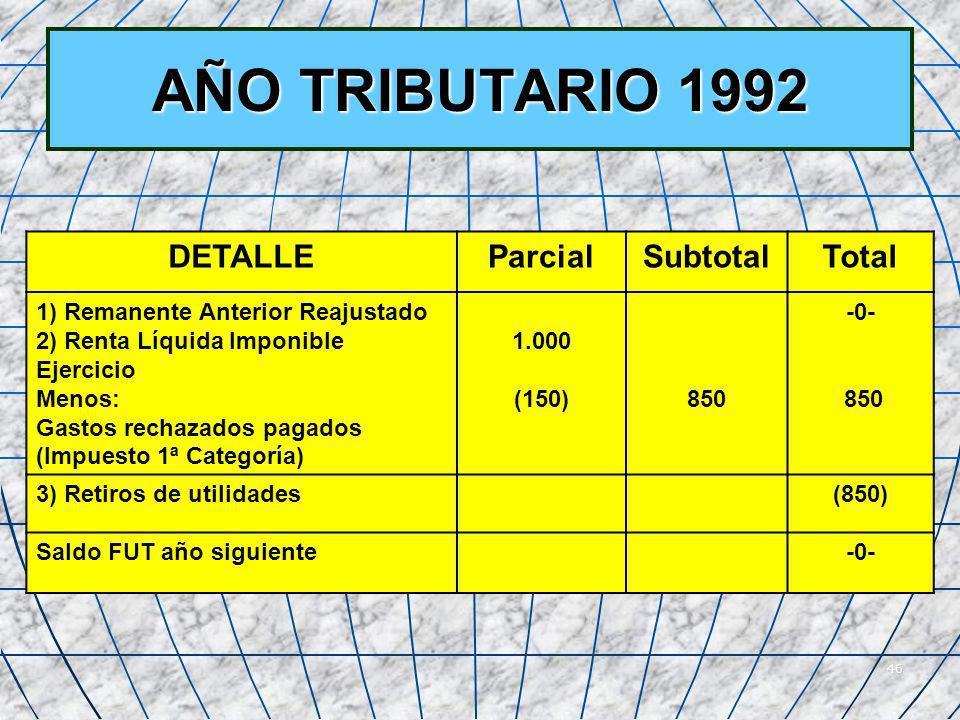 AÑO TRIBUTARIO 1992 DETALLE Parcial Subtotal Total