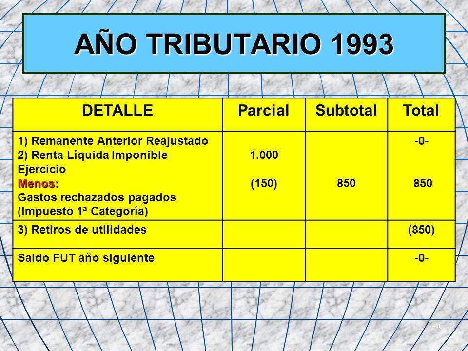 AÑO TRIBUTARIO 1993 DETALLE Parcial Subtotal Total