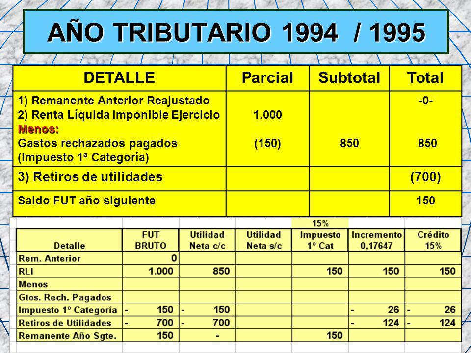 AÑO TRIBUTARIO 1994 / 1995 DETALLE Parcial Subtotal Total