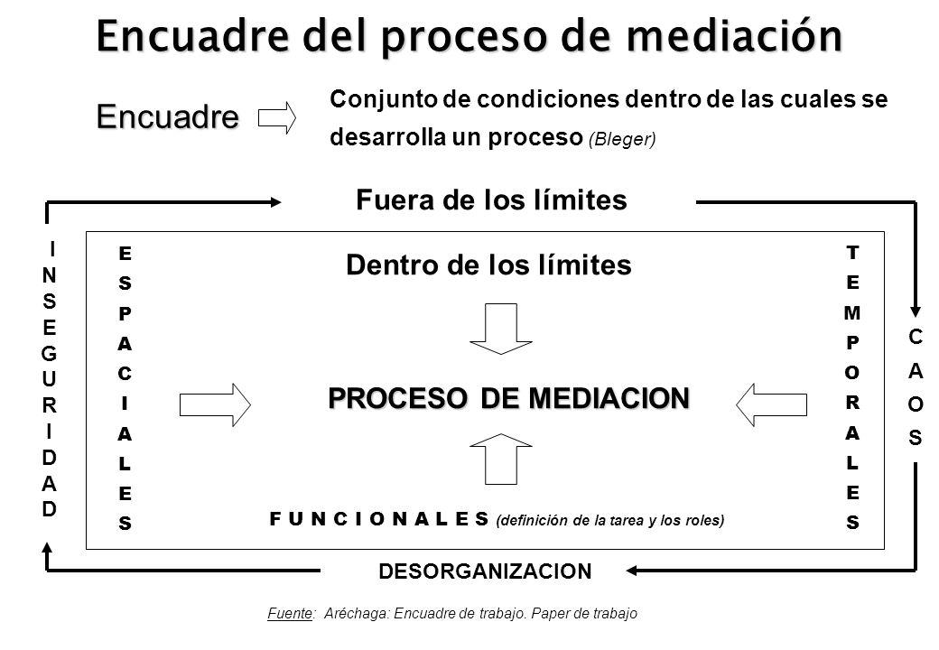 Encuadre del proceso de mediación