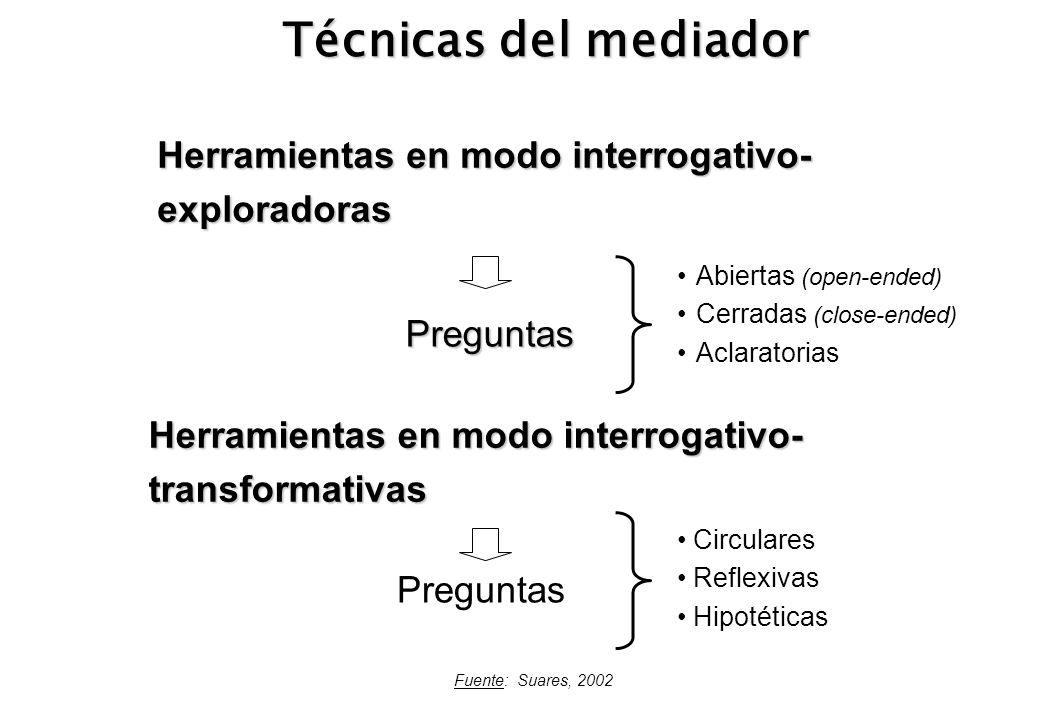 Técnicas del mediador Herramientas en modo interrogativo-exploradoras