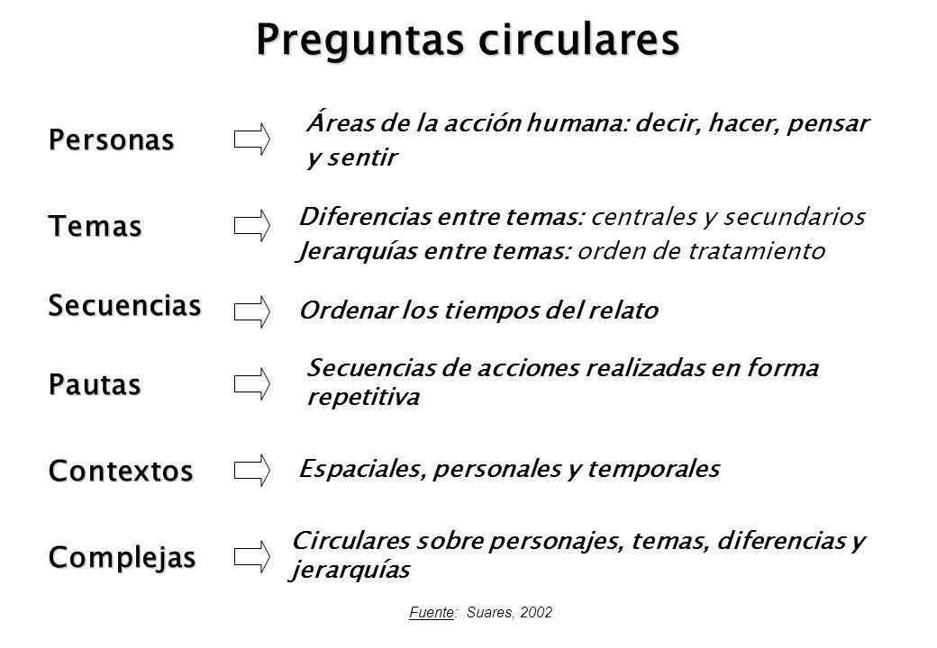 Preguntas circulares Personas Temas Secuencias Pautas Contextos