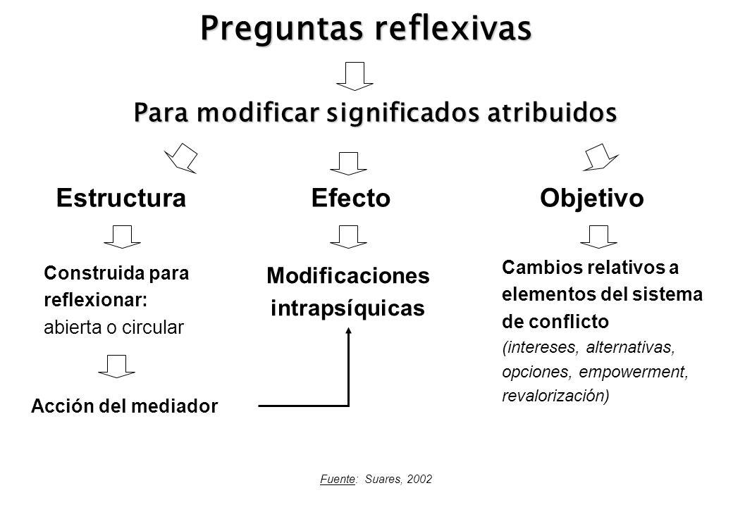 Para modificar significados atribuidos Modificaciones intrapsíquicas