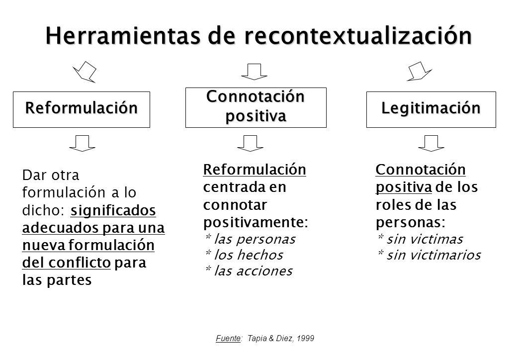 Herramientas de recontextualización