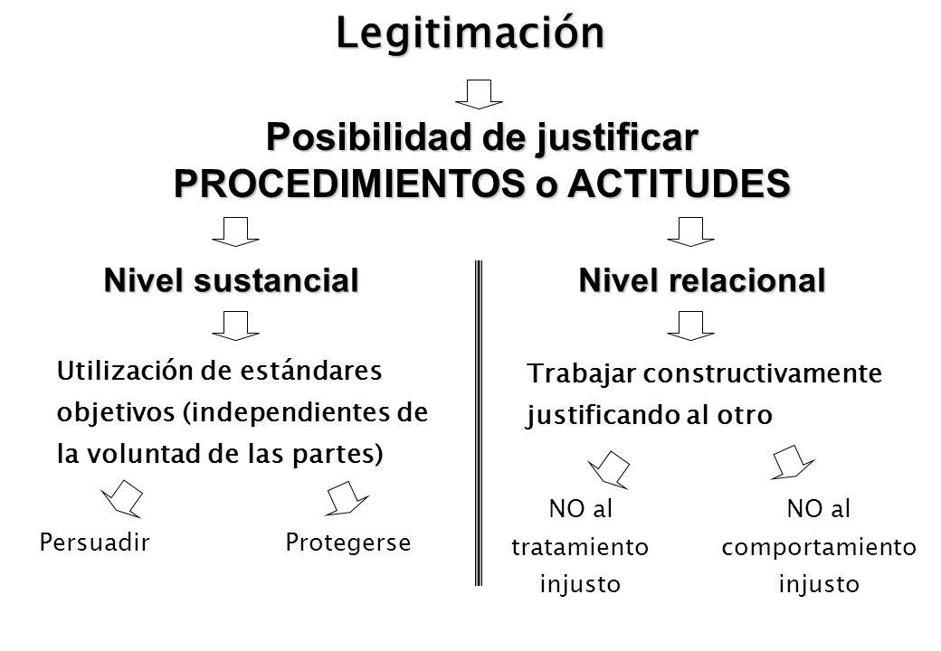 Posibilidad de justificar PROCEDIMIENTOS o ACTITUDES