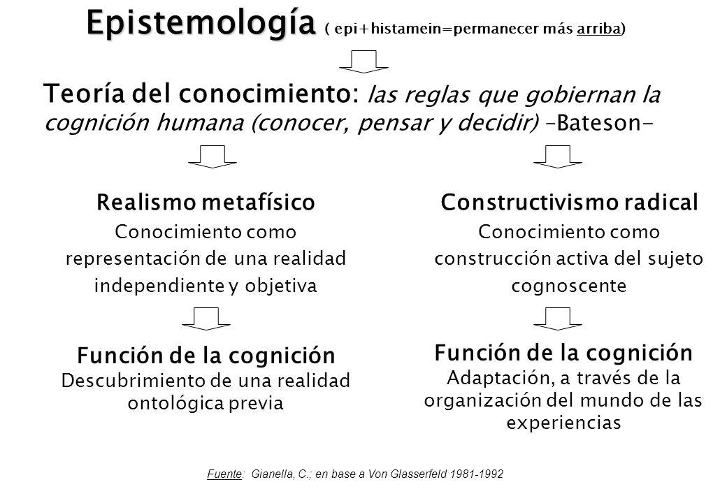 Epistemología ( epi+histamein=permanecer más arriba)