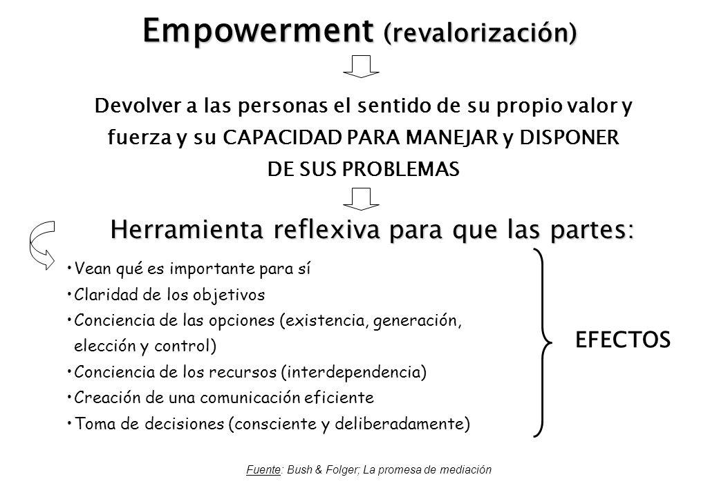 Empowerment (revalorización)