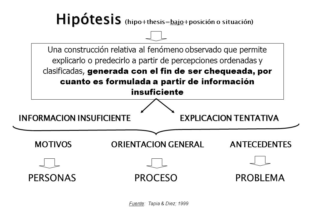 Hipótesis (hipo+thesis=bajo+posición o situación)
