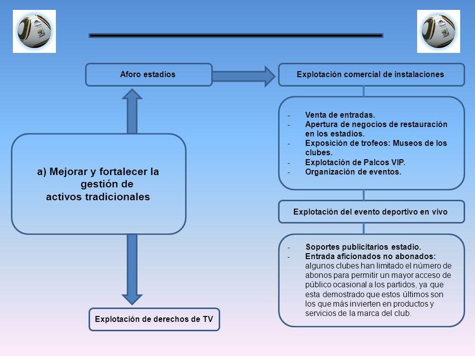 a) Mejorar y fortalecer la gestión de activos tradicionales