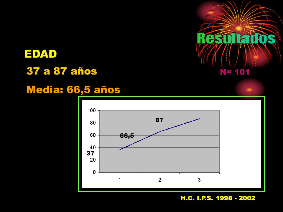 Resultados EDAD 37 a 87 años Media: 66,5 años N= 101 87 66,5 37
