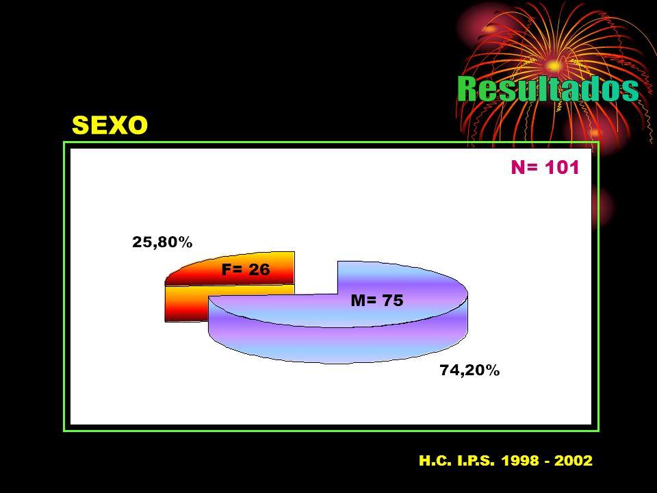Resultados SEXO N= 101 F= 26 M= 75 H.C. I.P.S. 1998 - 200237