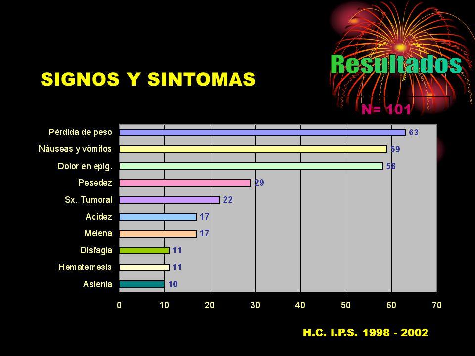 Resultados SIGNOS Y SINTOMAS N= 101 H.C. I.P.S. 1998 - 200237