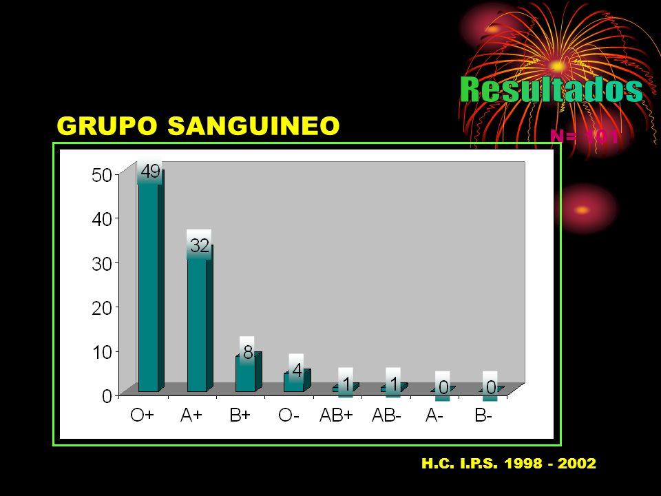 Resultados GRUPO SANGUINEO N= 101 H.C. I.P.S. 1998 - 200237