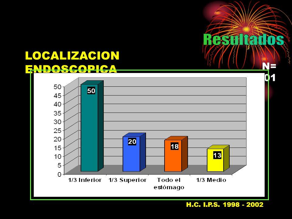 Resultados LOCALIZACION ENDOSCOPICA N= 101 H.C. I.P.S. 1998 - 200237