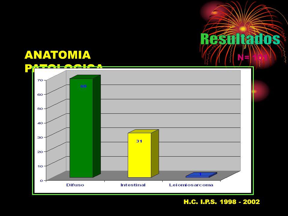 Resultados ANATOMIA PATOLOGICA N= 101 H.C. I.P.S. 1998 - 200237