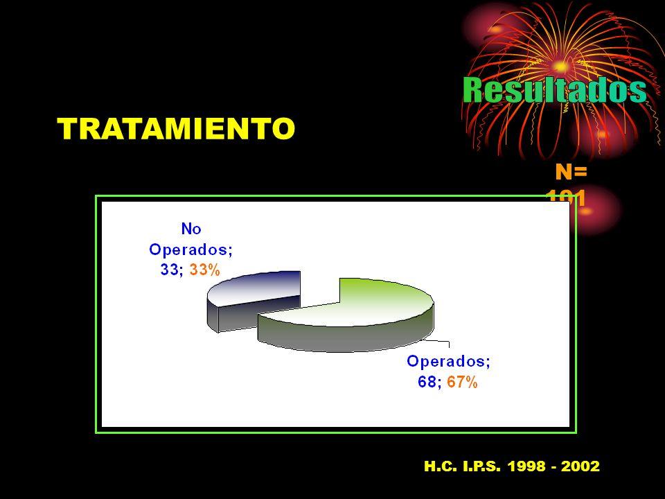 Resultados TRATAMIENTO N= 101 H.C. I.P.S. 1998 - 200237