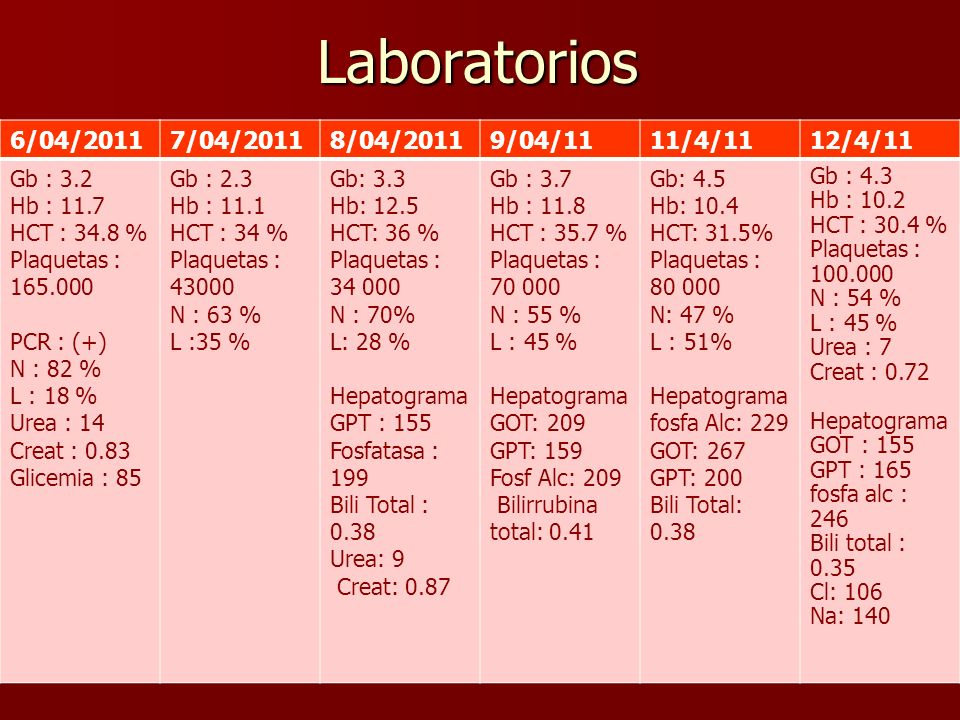 Laboratorios 6/04/2011 7/04/2011 8/04/2011 9/04/11 11/4/11 12/4/11
