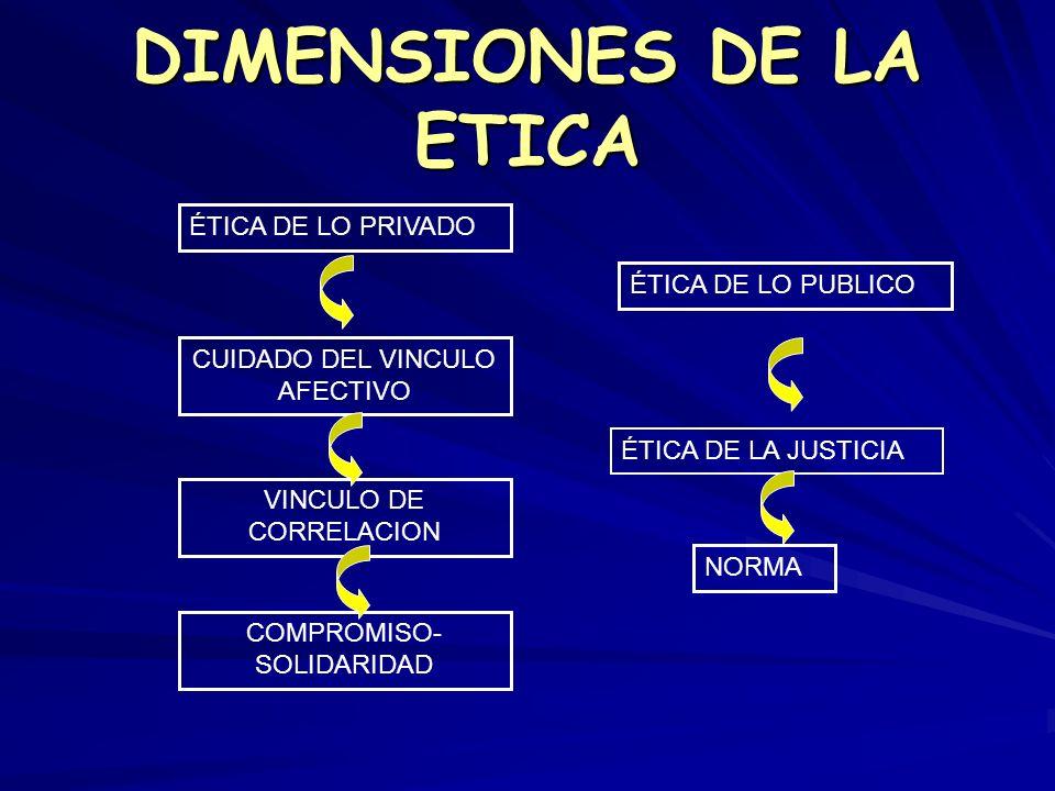 DIMENSIONES DE LA ETICA