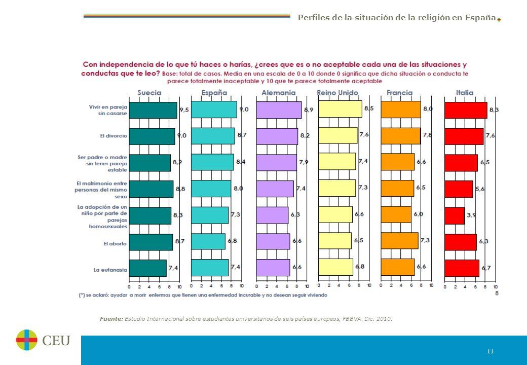Fuente: Estudio Internacional sobre estudiantes universitarios de seis países europeos, FBBVA.