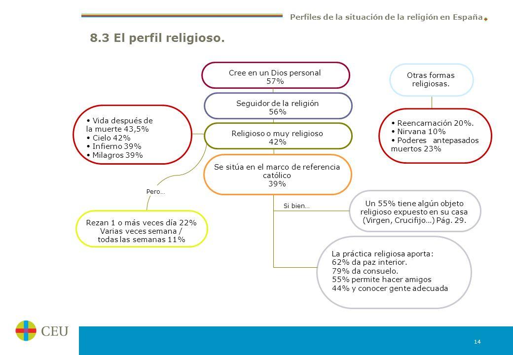 8.3 El perfil religioso. Cree en un Dios personal