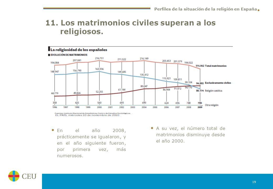 11. Los matrimonios civiles superan a los religiosos.