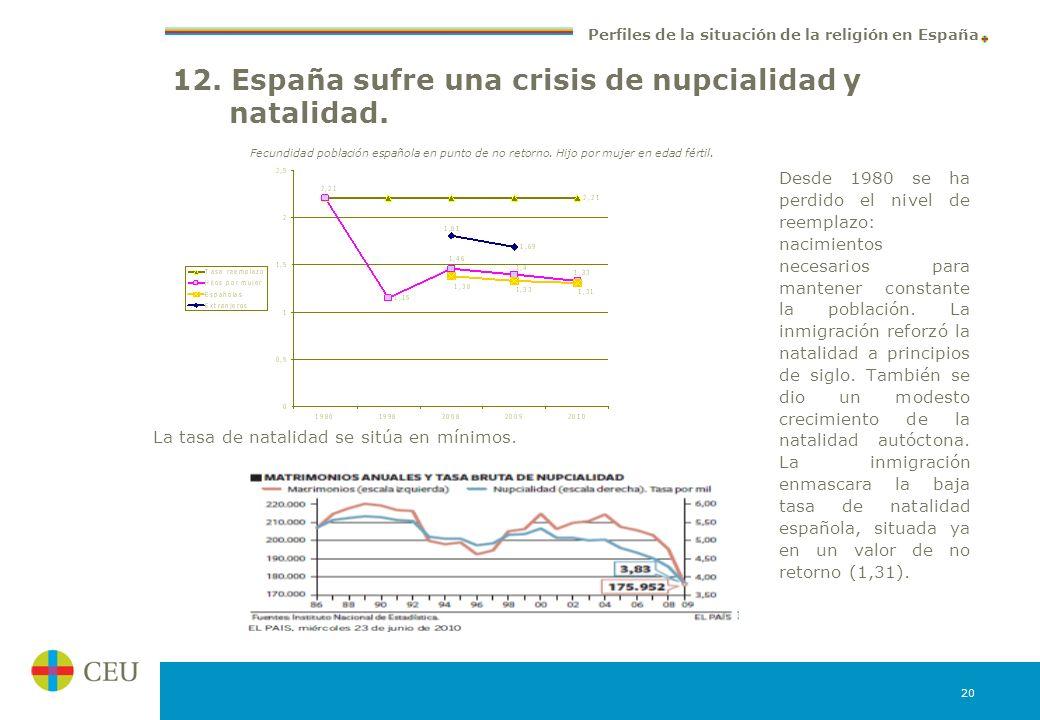 12. España sufre una crisis de nupcialidad y natalidad.