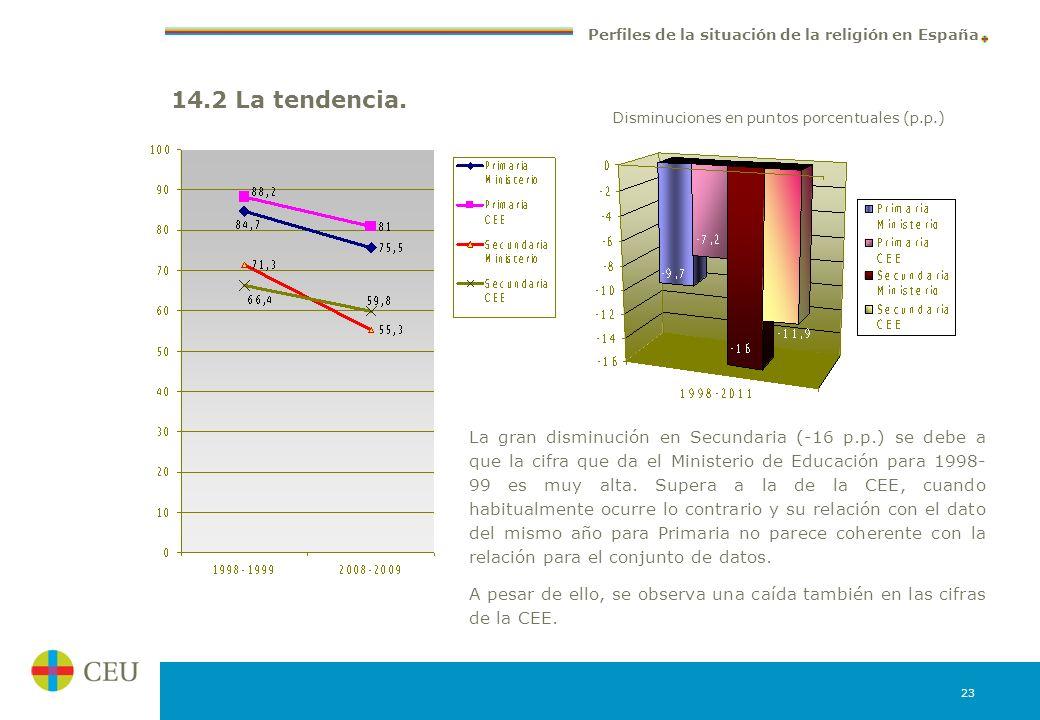 14.2 La tendencia.Disminuciones en puntos porcentuales (p.p.)